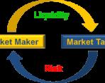 Маркетмейкеры и их роль в биржевых торгах